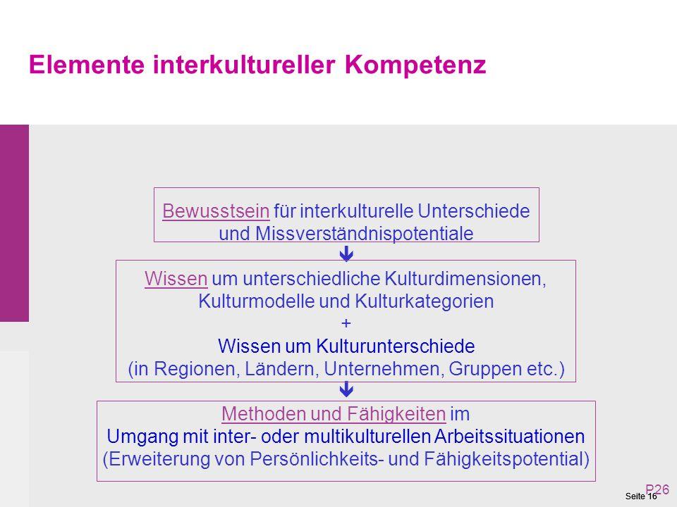 Seite 16 Elemente interkultureller Kompetenz Bewusstsein für interkulturelle Unterschiede und Missverständnispotentiale Wissen um unterschiedliche Kulturdimensionen, Kulturmodelle und Kulturkategorien + Wissen um Kulturunterschiede (in Regionen, Ländern, Unternehmen, Gruppen etc.) Methoden und Fähigkeiten im Umgang mit inter- oder multikulturellen Arbeitssituationen (Erweiterung von Persönlichkeits- und Fähigkeitspotential) P26