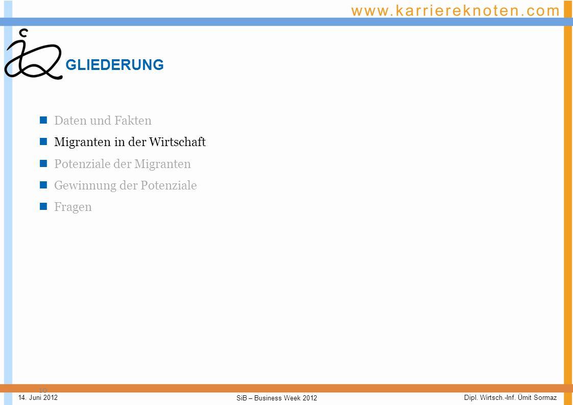Dipl. Wirtsch.-Inf. Ümit Sormaz SiB – Business Week 2012 14. Juni 2012 Daten und Fakten - IV 9 In Anbetracht des schulischen und beruflichen Backgroun