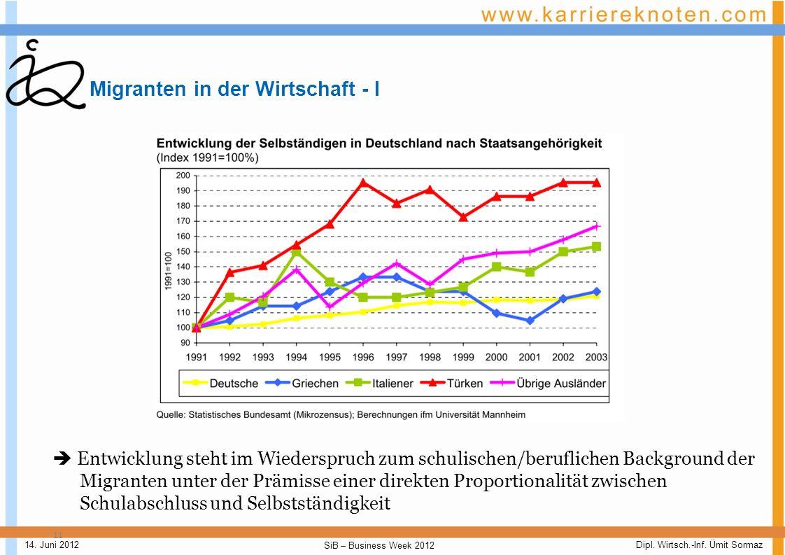 Dipl. Wirtsch.-Inf. Ümit Sormaz SiB – Business Week 2012 14. Juni 2012 GLIEDERUNG Daten und Fakten Migranten in der Wirtschaft Potenziale der Migrante