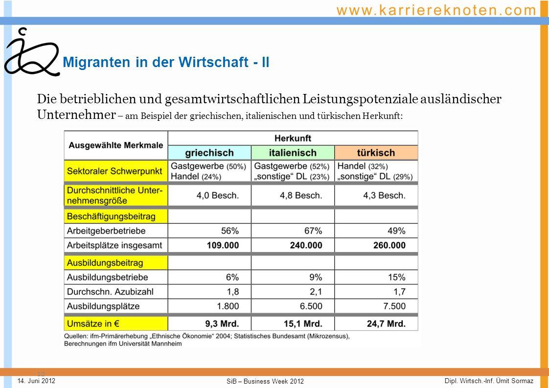 Dipl. Wirtsch.-Inf. Ümit Sormaz SiB – Business Week 2012 14. Juni 2012 Migranten in der Wirtschaft - I 11 Entwicklung steht im Wiederspruch zum schuli