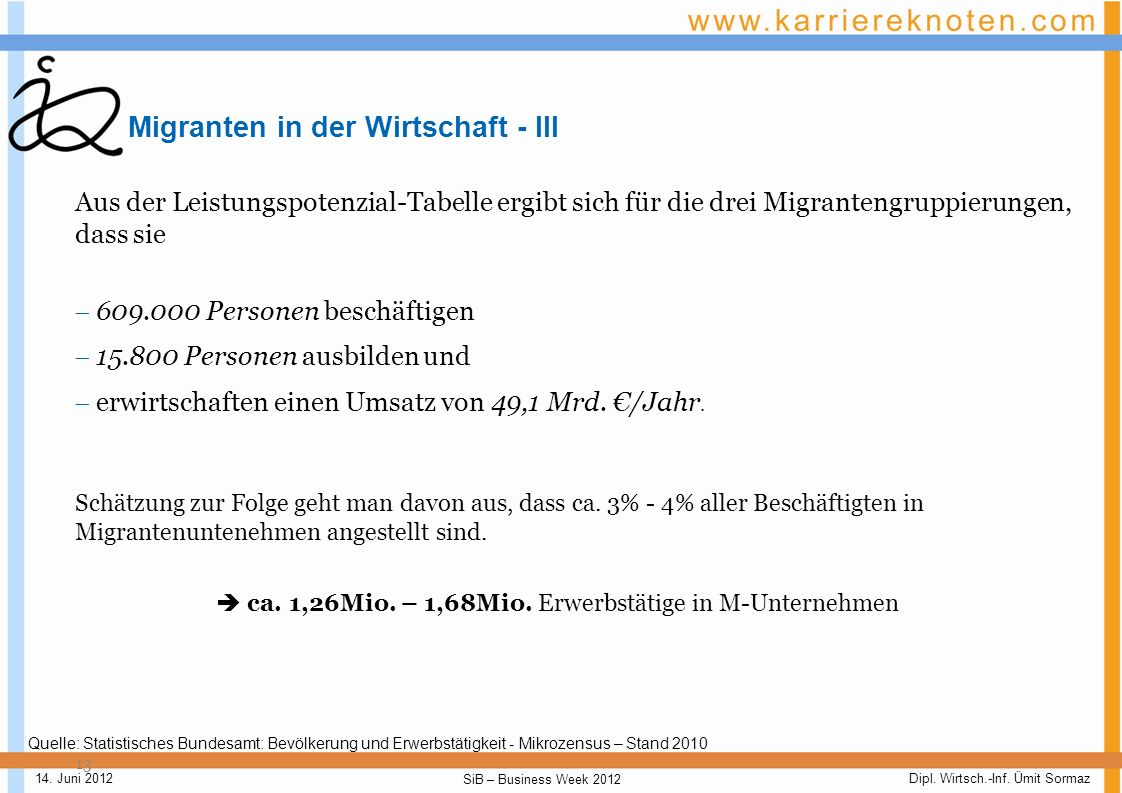 Dipl. Wirtsch.-Inf. Ümit Sormaz SiB – Business Week 2012 14. Juni 2012 Migranten in der Wirtschaft - II 12 Die betrieblichen und gesamtwirtschaftliche