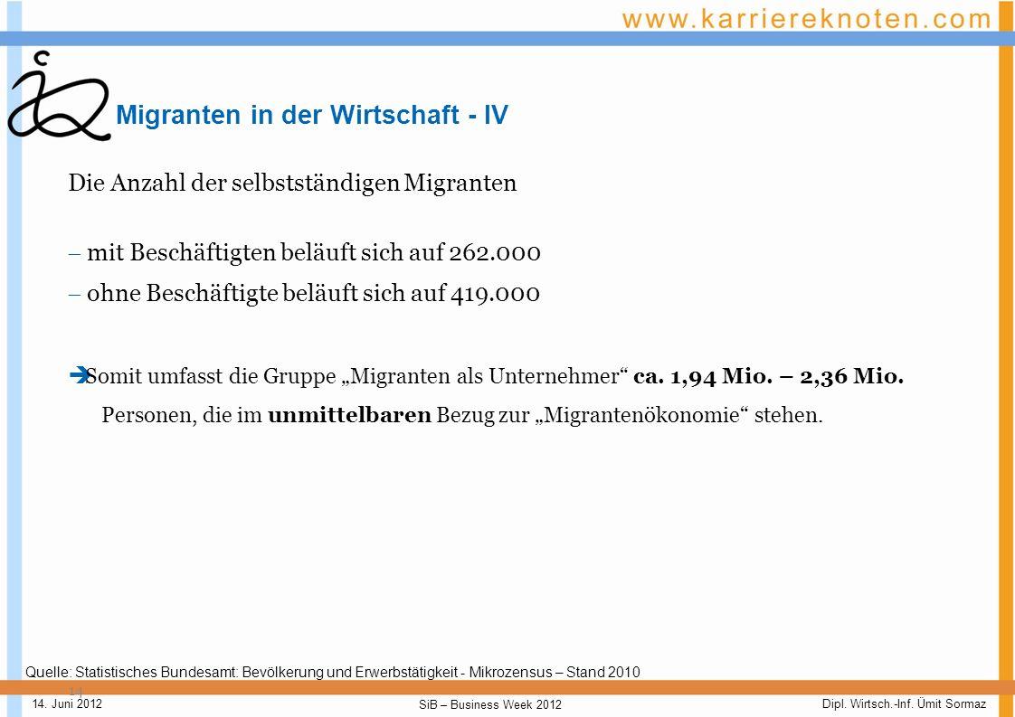 Dipl. Wirtsch.-Inf. Ümit Sormaz SiB – Business Week 2012 14. Juni 2012 Migranten in der Wirtschaft - III 13 Aus der Leistungspotenzial-Tabelle ergibt
