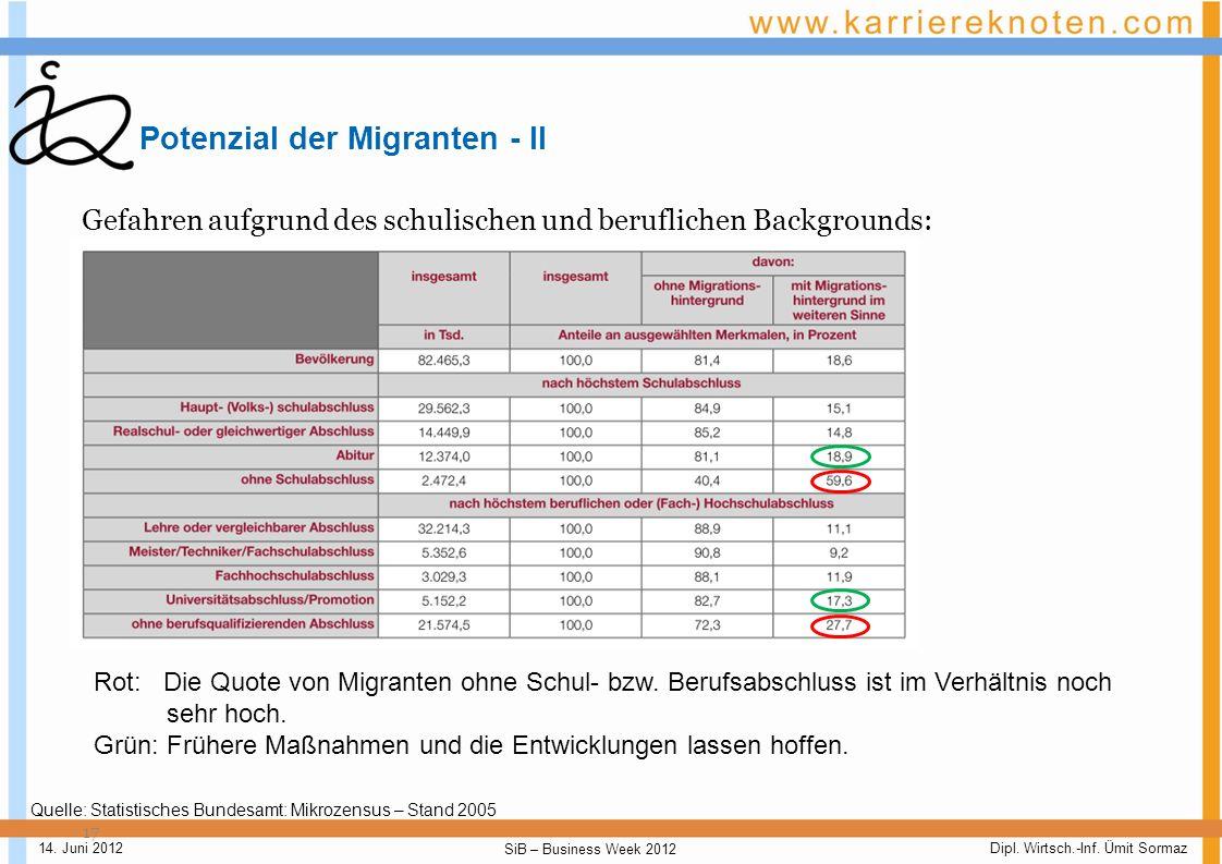 Dipl. Wirtsch.-Inf. Ümit Sormaz SiB – Business Week 2012 14. Juni 2012 Potenziale der Migranten - I 16 Durch die historische Entwicklung hat Deutschla