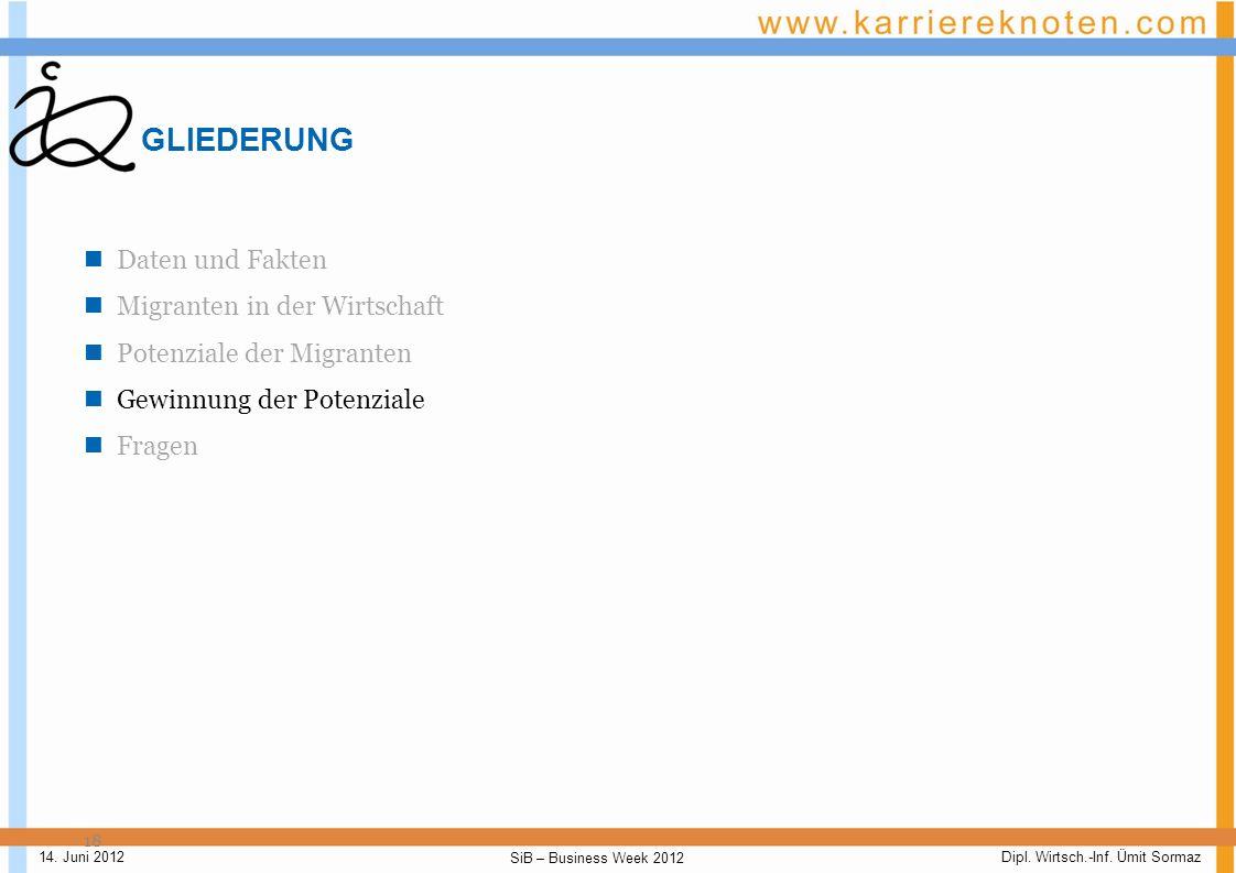 Dipl. Wirtsch.-Inf. Ümit Sormaz SiB – Business Week 2012 14. Juni 2012 Potenzial der Migranten - II 17 Quelle: Statistisches Bundesamt: Mikrozensus –