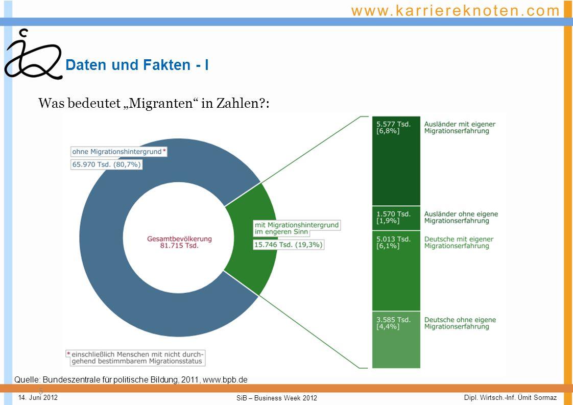 Dipl. Wirtsch.-Inf. Ümit Sormaz SiB – Business Week 2012 14. Juni 2012 Anhang 25
