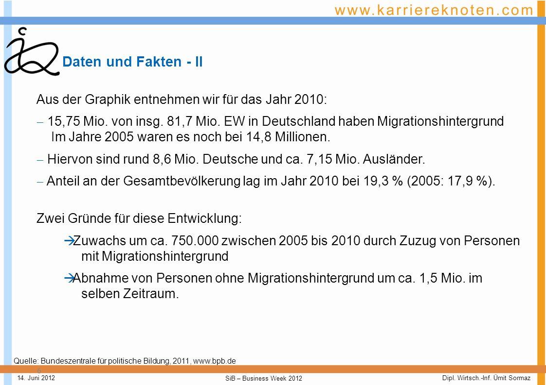 Dipl. Wirtsch.-Inf. Ümit Sormaz SiB – Business Week 2012 14. Juni 2012 Daten und Fakten - I 5 Was bedeutet Migranten in Zahlen?: Quelle: Bundeszentral