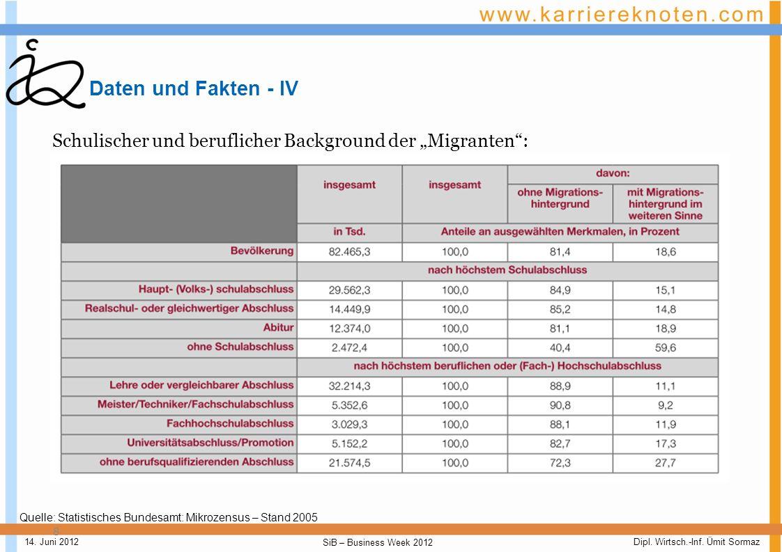 Dipl. Wirtsch.-Inf. Ümit Sormaz SiB – Business Week 2012 14. Juni 2012 Daten und Fakten - III 7 Verteilung der Migranten auf die verschiedenen Nationa