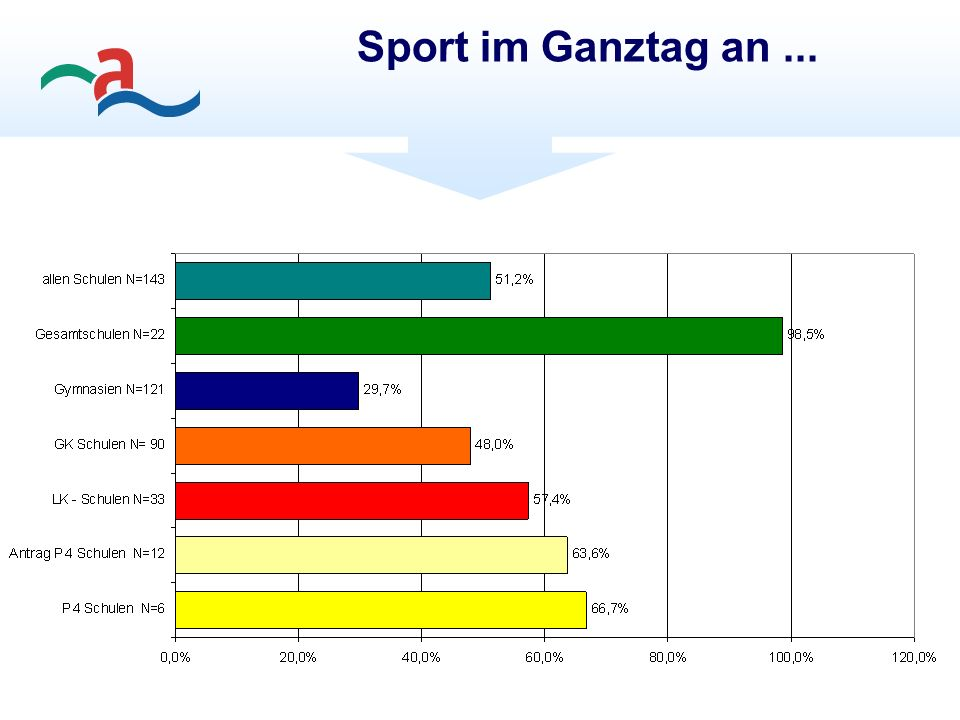 Sport im Ganztag an...