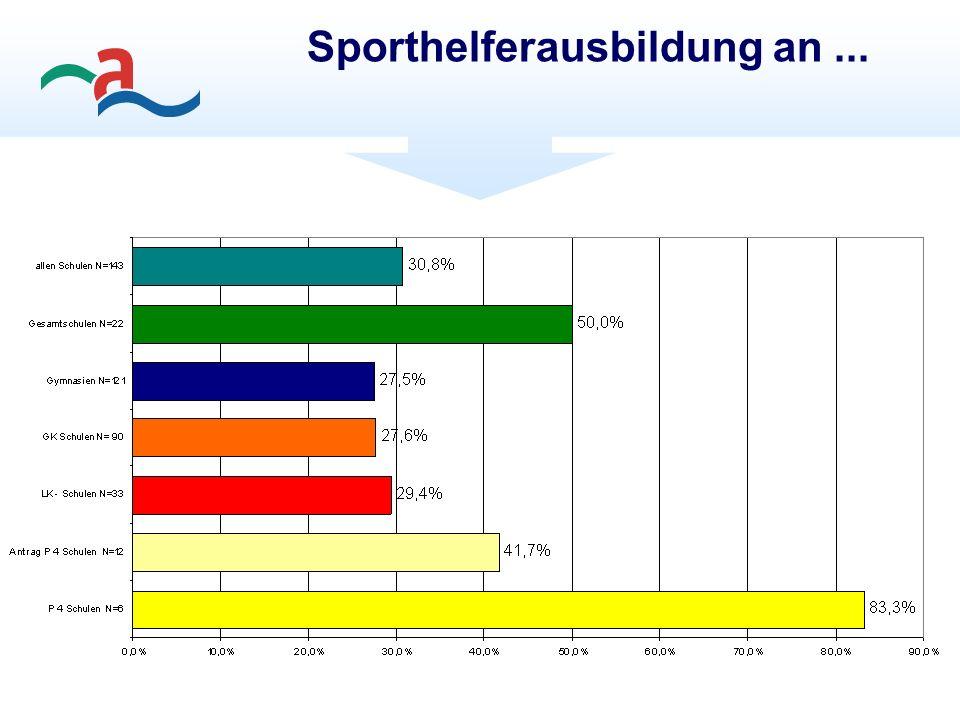 Sporthelferausbildung an...