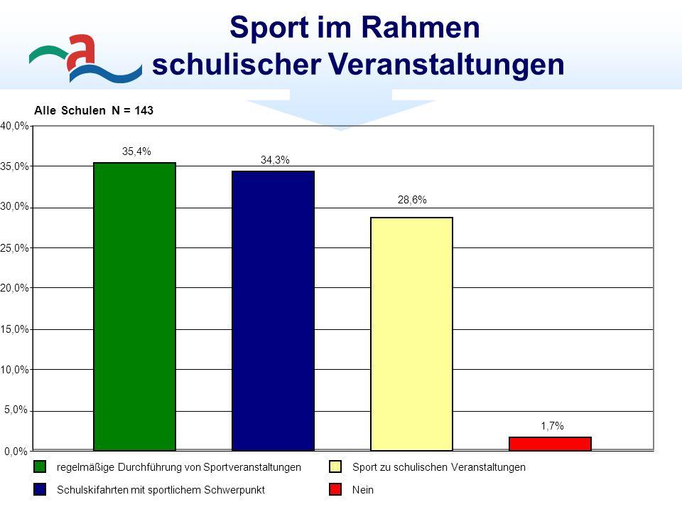 Sport im Rahmen schulischer Veranstaltungen Alle Schulen N = 143 35,4% 34,3% 28,6% 1,7% 0,0% 5,0% 10,0% 15,0% 20,0% 25,0% 30,0% 35,0% 40,0% regelmäßige Durchführung von Sportveranstaltungen Schulskifahrten mit sportlichem Schwerpunkt Sport zu schulischen Veranstaltungen Nein