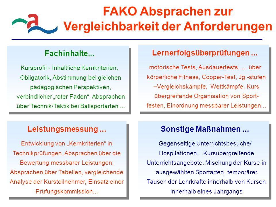 FAKO Absprachen zur Vergleichbarkeit der Anforderungen Lernerfolgsüberprüfungen...
