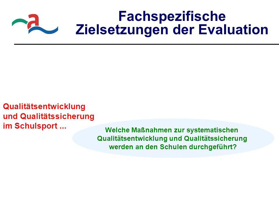 Fachspezifische Zielsetzungen der Evaluation Qualitätsentwicklung und Qualitätssicherung im Schulsport... Welche Maßnahmen zur systematischen Qualität