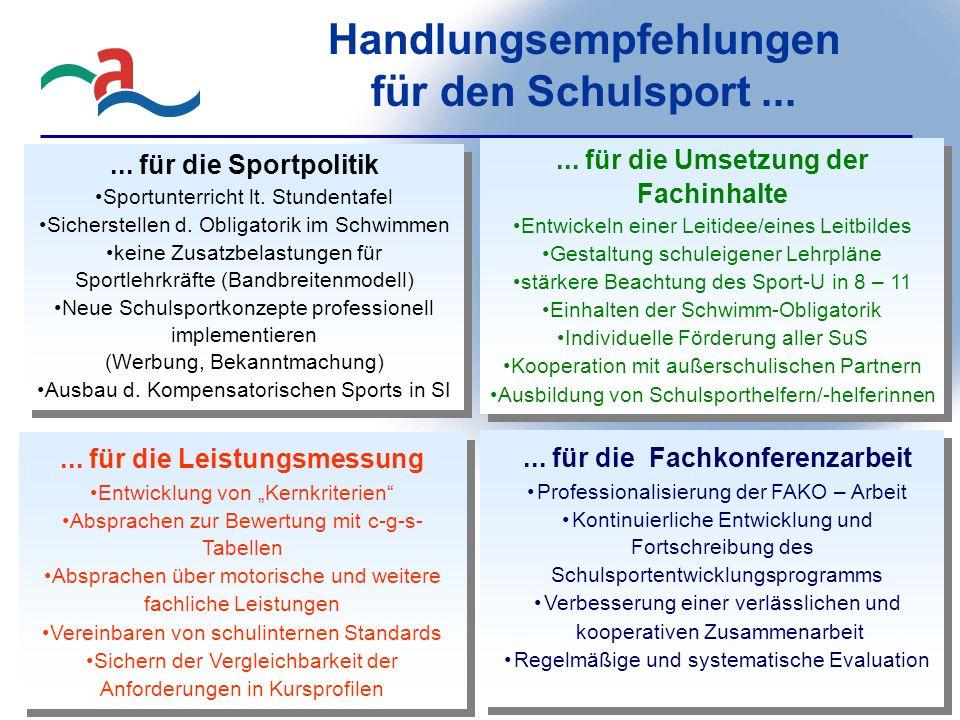 Handlungsempfehlungen für den Schulsport...... für die Umsetzung der Fachinhalte Entwickeln einer Leitidee/eines Leitbildes Gestaltung schuleigener Le