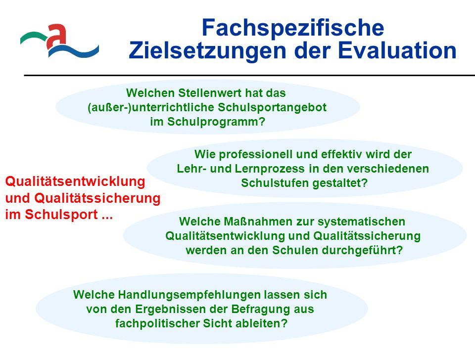Fachspezifische Zielsetzungen der Evaluation Qualitätsentwicklung und Qualitätssicherung im Schulsport... Welchen Stellenwert hat das (außer-)unterric