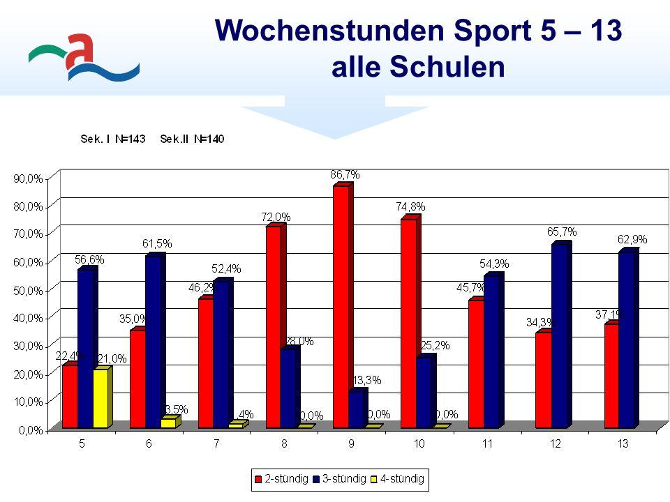 Wochenstunden Sport 5 – 13 alle Schulen