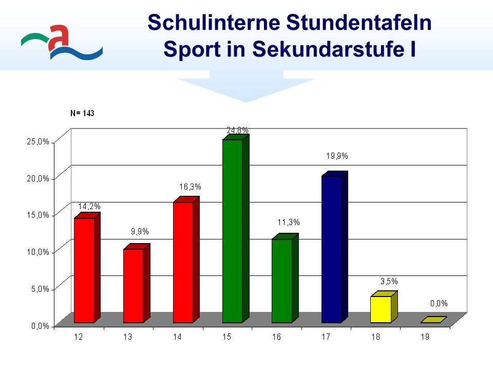 Schulinterne Stundentafeln Sport in Sekundarstufe I