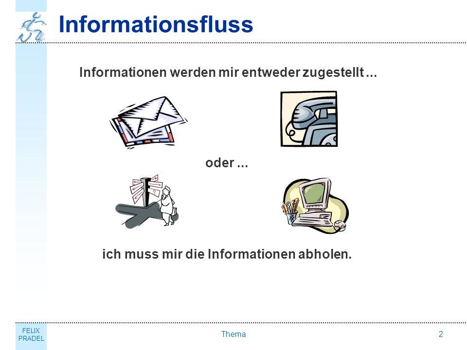 FELIX PRADEL Thema2 Informationsfluss Informationen werden mir entweder zugestellt... oder... ich muss mir die Informationen abholen.