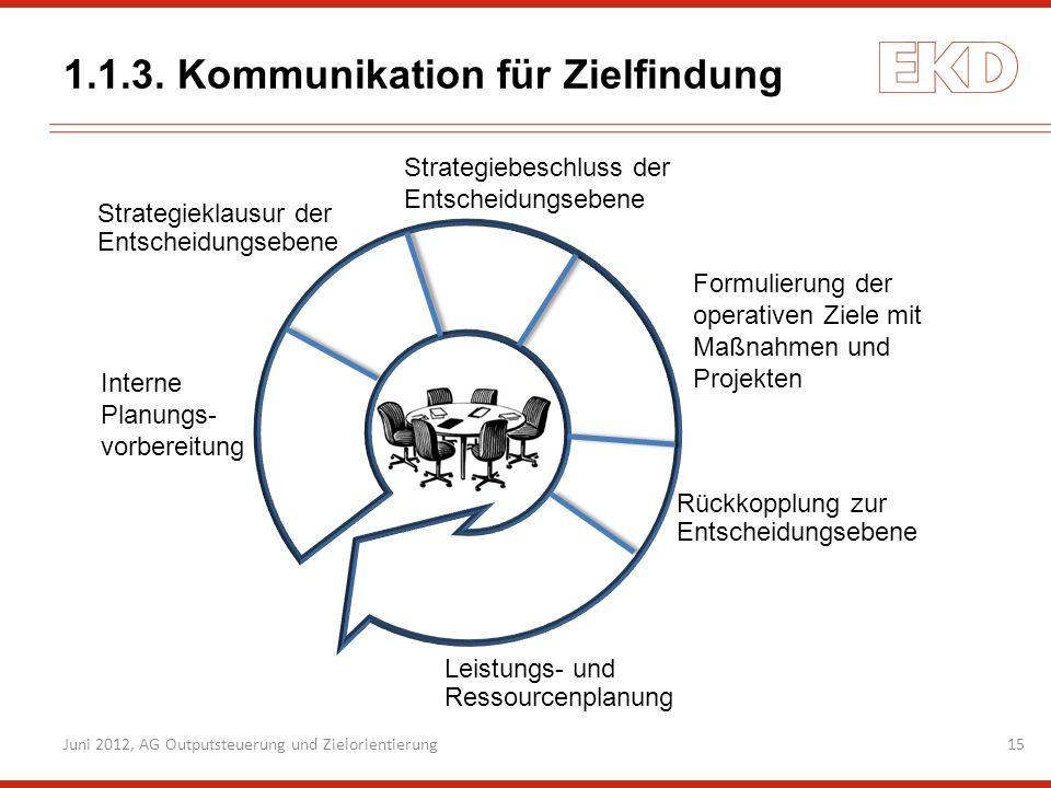 1.1.3. Kommunikation für Zielfindung 15Juni 2012, AG Outputsteuerung und Zielorientierung Strategieklausur der Entscheidungsebene Strategiebeschluss d