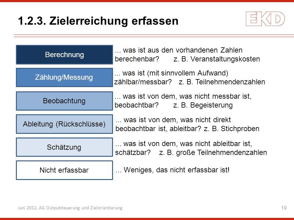 1.2.3. Zielerreichung erfassen Zählung/Messung Beobachtung Ableitung (Rückschlüsse) Schätzung Nicht erfassbar Berechnung... was ist (mit sinnvollem Au