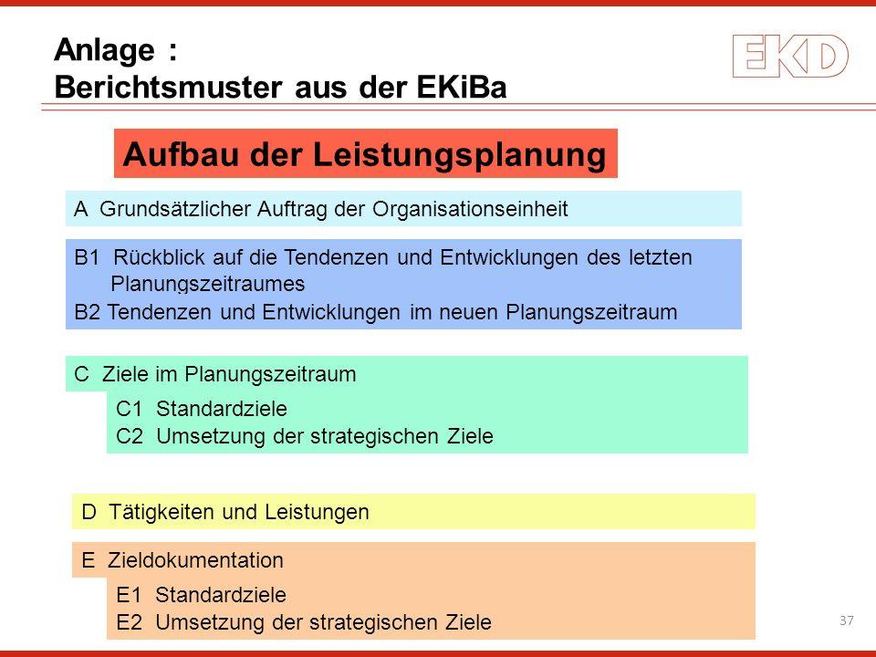 Aufbau der Leistungsplanung A Grundsätzlicher Auftrag der Organisationseinheit B1 Rückblick auf die Tendenzen und Entwicklungen des letzten Planungsze