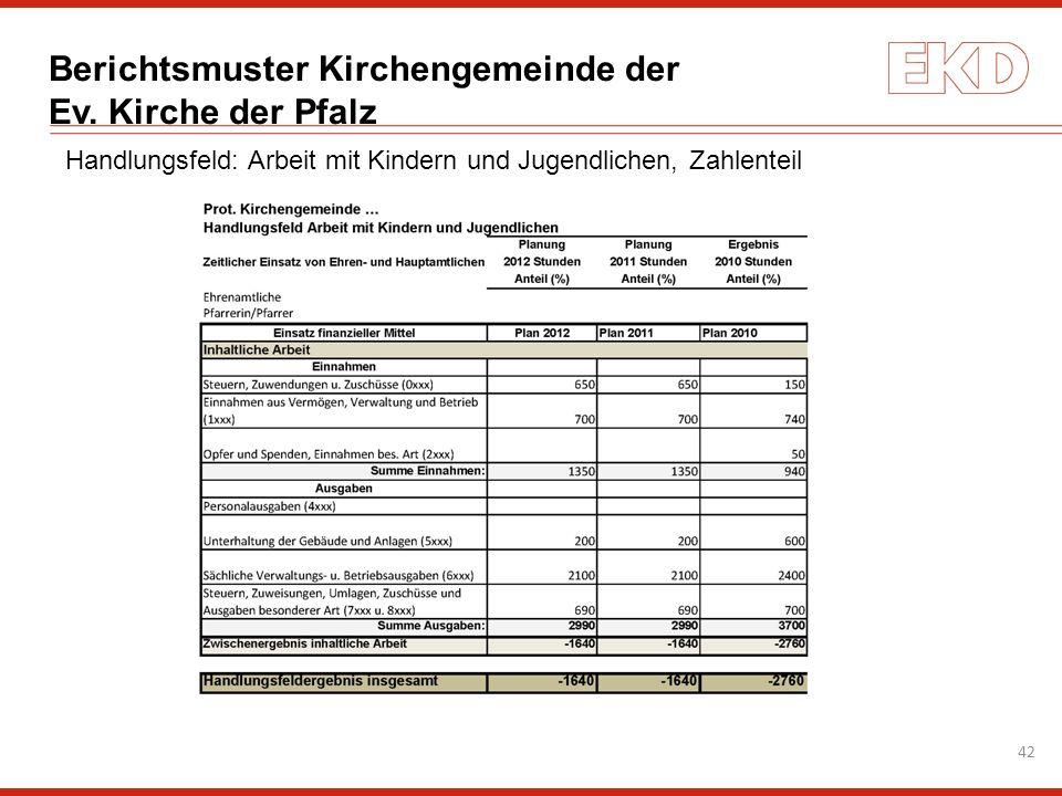 Berichtsmuster Kirchengemeinde der Ev. Kirche der Pfalz 42 Handlungsfeld: Arbeit mit Kindern und Jugendlichen, Zahlenteil