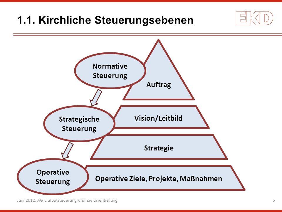 1.1. Kirchliche Steuerungsebenen 6 Operative Ziele, Projekte, Maßnahmen Strategie Vision/Leitbild Auftrag Operative Steuerung Strategische Steuerung N