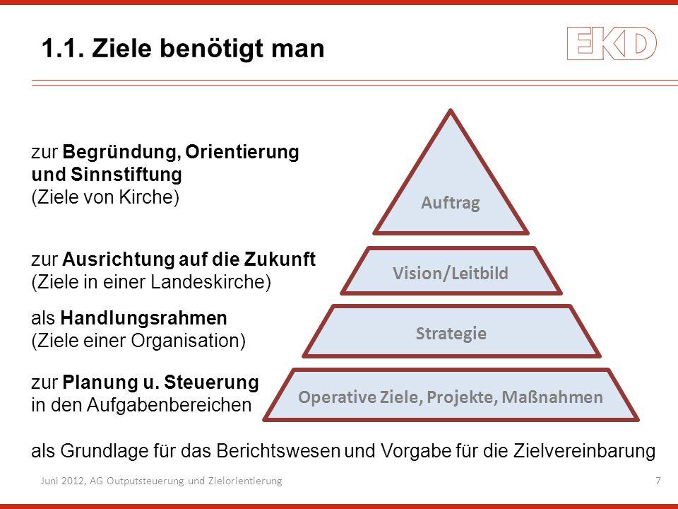 7 1.1. Ziele benötigt man zur Planung u. Steuerung in den Aufgabenbereichen Operative Ziele, Projekte, Maßnahmen Strategie Vision/Leitbild Auftrag zur