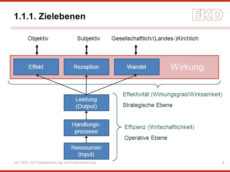 1.1.1. Zielebenen 8Juni 2012, AG Outputsteuerung und Zielorientierung Wirkung Ressourcen ( Input ) Handlungs- prozesse Leistung (Output) EffektRezepti