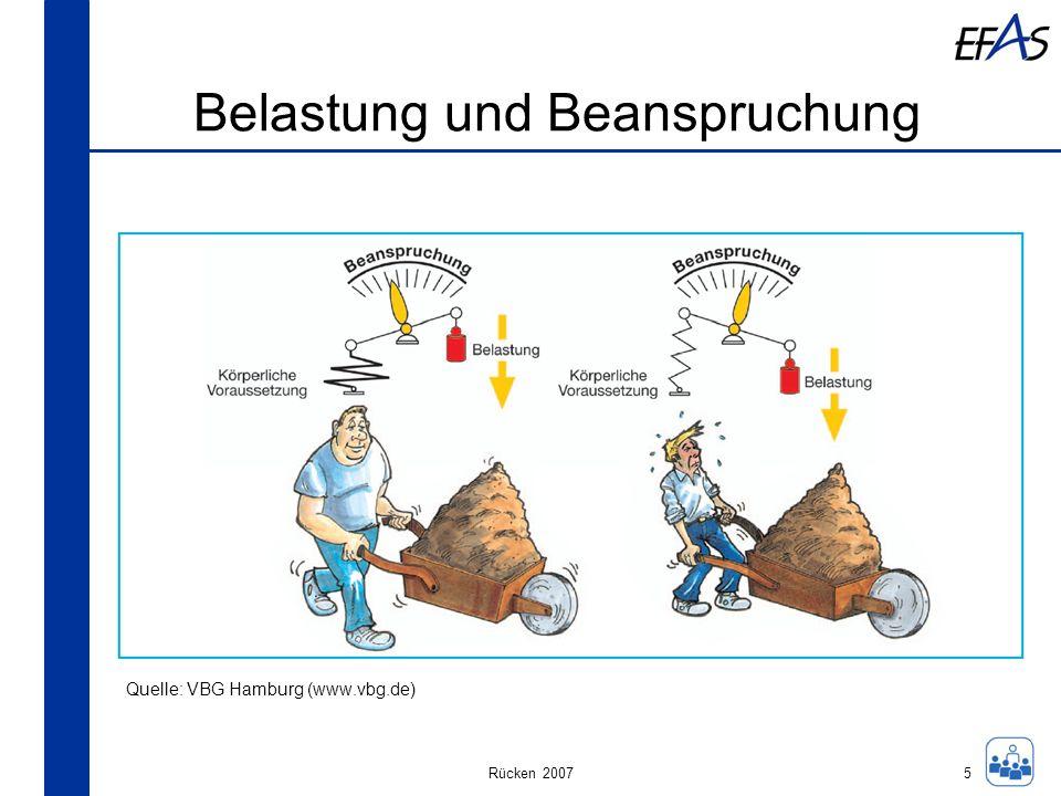 Rücken 2007 Belastung und Beanspruchung 5 Quelle: VBG Hamburg (www.vbg.de)