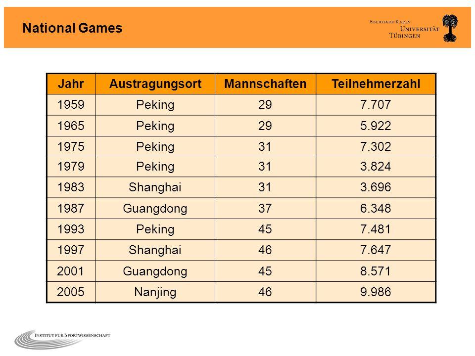 National Games JahrAustragungsortMannschaftenTeilnehmerzahl 1959Peking297.707 1965Peking295.922 1975Peking317.302 1979Peking313.824 1983Shanghai313.69