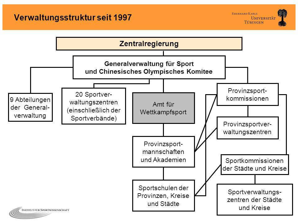 Verwaltungsstruktur seit 1997 Sportschulen der Provinzen, Kreise und Städte Provinzsport- kommissionen Sportkommissionen der Städte und Kreise 9 Abtei