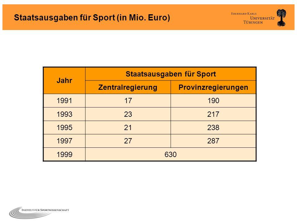 Staatsausgaben für Sport (in Mio. Euro) Jahr Staatsausgaben für Sport ZentralregierungProvinzregierungen 199117190 199323217 199521238 199727287 19996