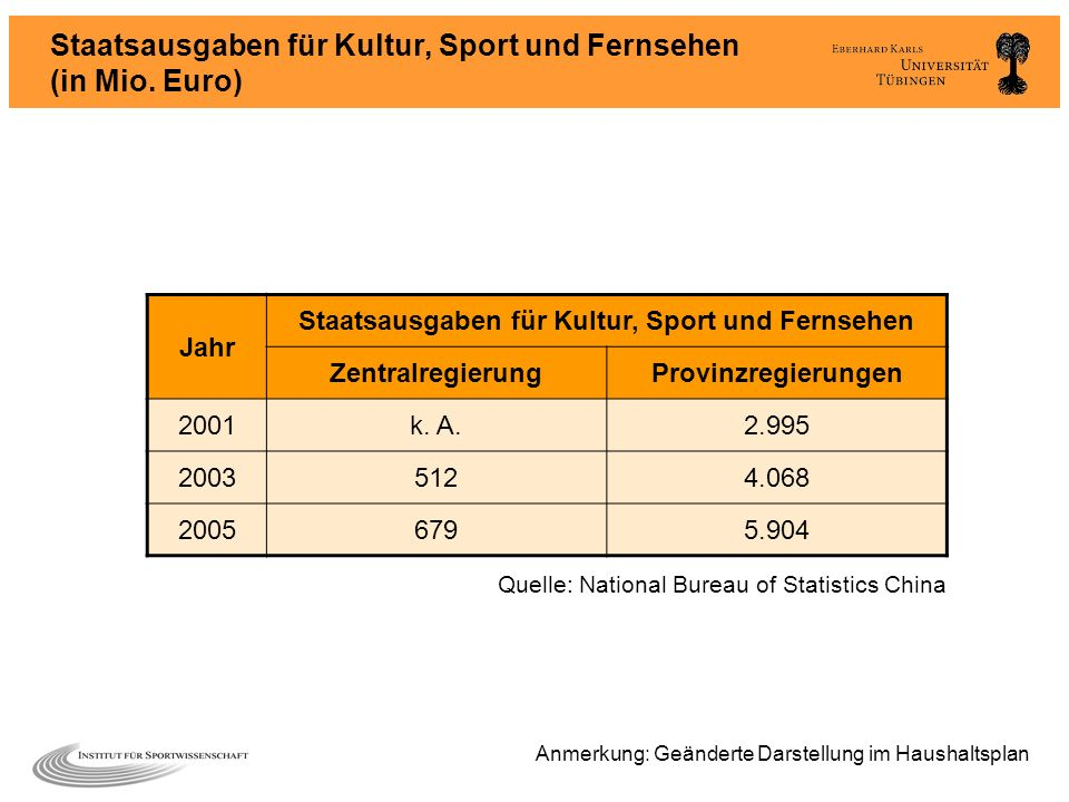 Staatsausgaben für Kultur, Sport und Fernsehen (in Mio. Euro) Jahr Staatsausgaben für Kultur, Sport und Fernsehen ZentralregierungProvinzregierungen 2