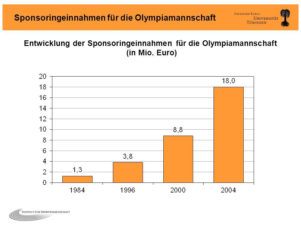Sponsoringeinnahmen für die Olympiamannschaft Entwicklung der Sponsoringeinnahmen für die Olympiamannschaft (in Mio. Euro)