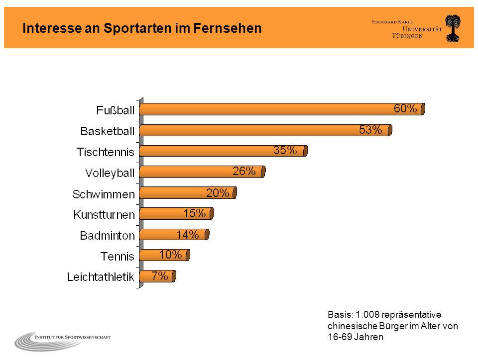 Interesse an Sportarten im Fernsehen Basis: 1.008 repräsentative chinesische Bürger im Alter von 16-69 Jahren