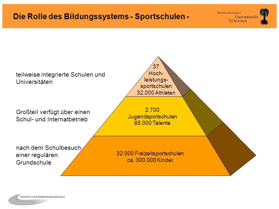 32.000 Freizeitsportschulen ca. 300.000 Kinder 2.700 Jugendsportschulen 85.000 Talente 37 Hoch- leistungs- sportschulen 32.000 Athleten teilweise inte