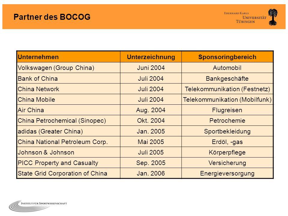 Partner des BOCOG UnternehmenUnterzeichnungSponsoringbereich Volkswagen (Group China)Juni 2004Automobil Bank of ChinaJuli 2004Bankgeschäfte China Netw