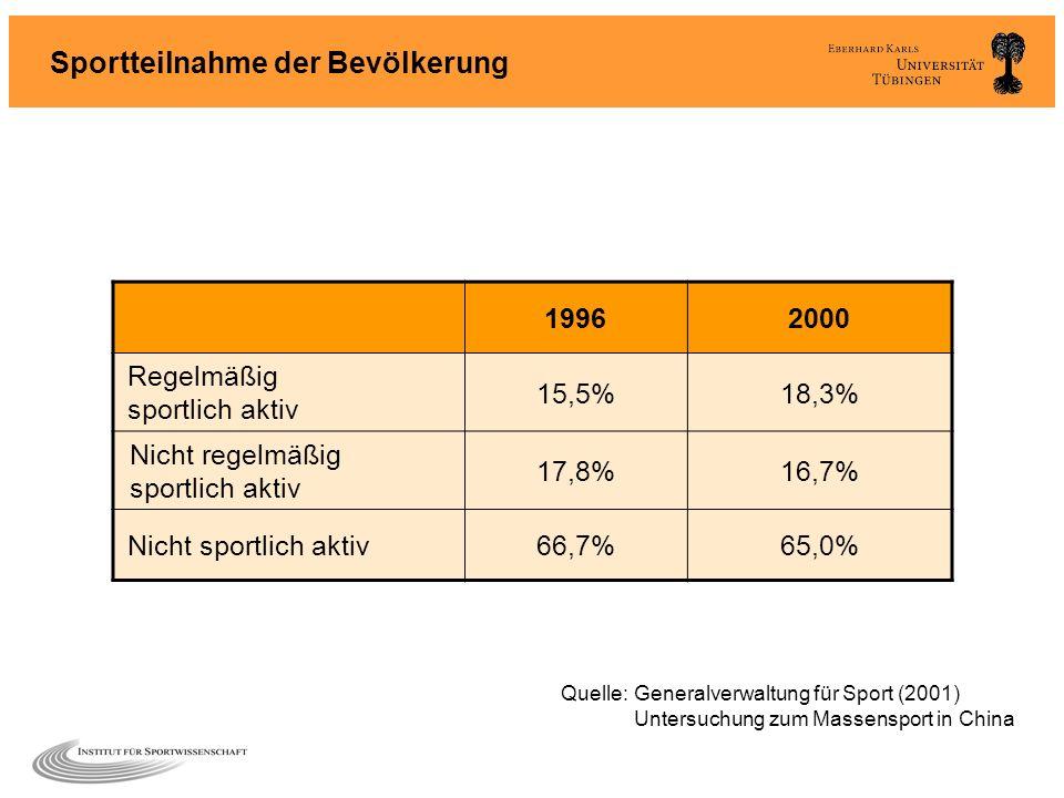 Sportteilnahme der Bevölkerung 19962000 Regelmäßig sportlich aktiv 15,5%18,3% Nicht regelmäßig sportlich aktiv 17,8%16,7% Nicht sportlich aktiv66,7%65
