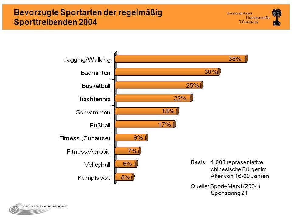 Bevorzugte Sportarten der regelmäßig Sporttreibenden 2004 Basis:1.008 repräsentative chinesische Bürger im Alter von 16-69 Jahren Quelle: Sport+Markt