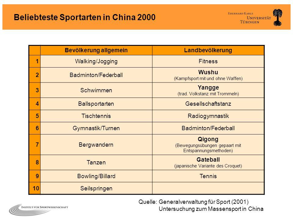 Beliebteste Sportarten in China 2000 Bevölkerung allgemeinLandbevölkerung 1Walking/JoggingFitness 2Badminton/Federball Wushu (Kampfsport mit und ohne