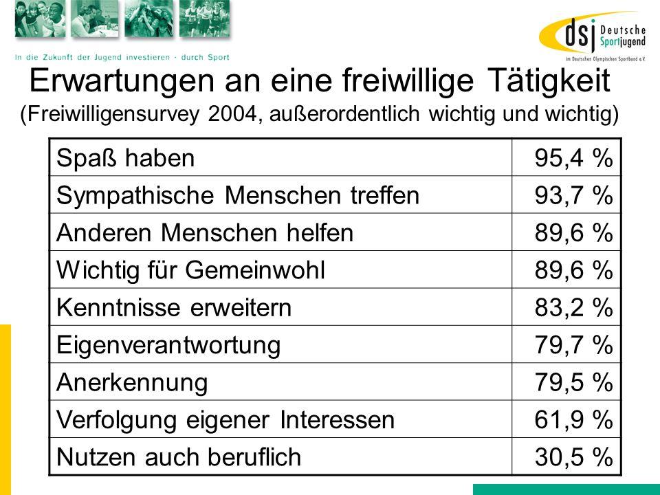 Erwartungen an eine freiwillige Tätigkeit (Freiwilligensurvey 2004, außerordentlich wichtig und wichtig) Spaß haben95,4 % Sympathische Menschen treffe