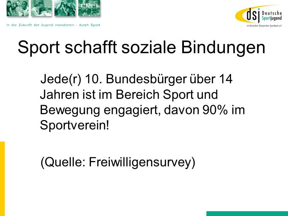 Sport schafft soziale Bindungen Jede(r) 10. Bundesbürger über 14 Jahren ist im Bereich Sport und Bewegung engagiert, davon 90% im Sportverein! (Quelle