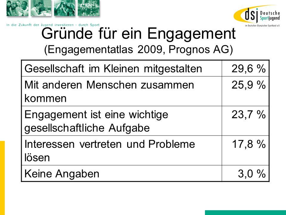 Gründe für ein Engagement (Engagementatlas 2009, Prognos AG) Gesellschaft im Kleinen mitgestalten29,6 % Mit anderen Menschen zusammen kommen 25,9 % En