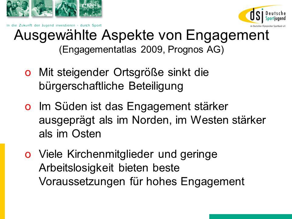 Ausgewählte Aspekte von Engagement (Engagementatlas 2009, Prognos AG) oIm Durchschnitt 16,2 Stunden freiwillige Arbeit pro Monat durch jede/n Engagierte/n oDadurch jährlich 4,6 Mrd.