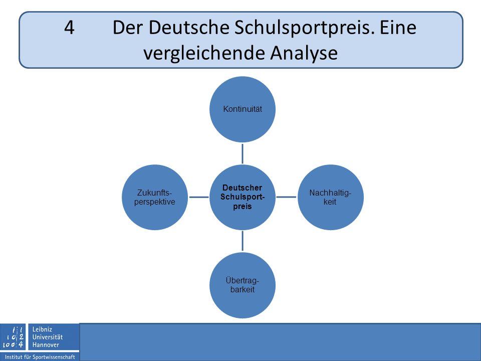 Deutscher Schulsport- preis Kontinuität Nachhaltig- keit Übertrag- barkeit Zukunfts- perspektive