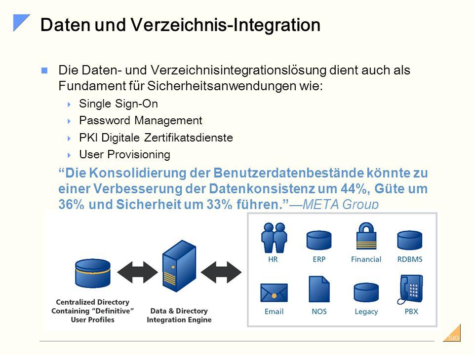 SiG 19951996199719981994199319992000 X.500 Konzepte, Modelle und Dienste X.501 Modelle X.509 Authentifizierungs-Framework X.511 Dienste Definition X.5