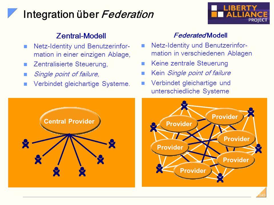 SiG Provisioning workflow Architektur eines Identity Management Systems Verzeichnisdienst Audit & Abstimmung Antrags-Workflow Human Resource Vorgesetz