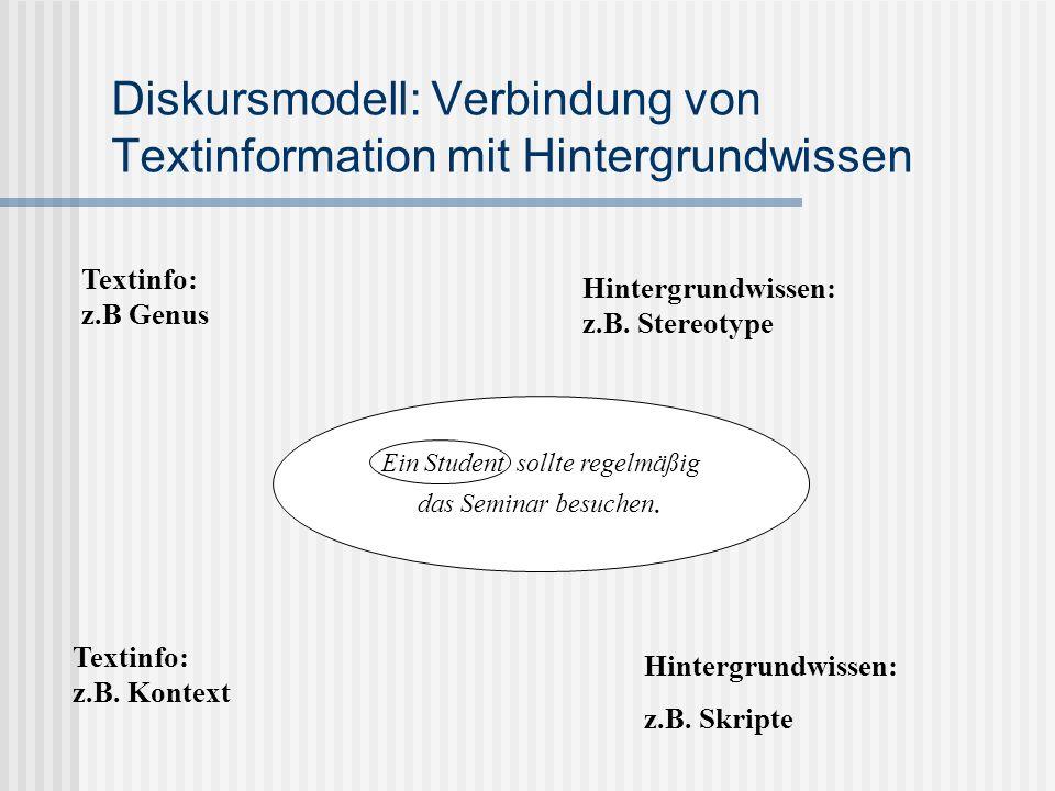 Ein Student sollte regelmäßig das Seminar besuchen. Diskursmodell: Verbindung von Textinformation mit Hintergrundwissen Textinfo: z.B Genus Hintergrun