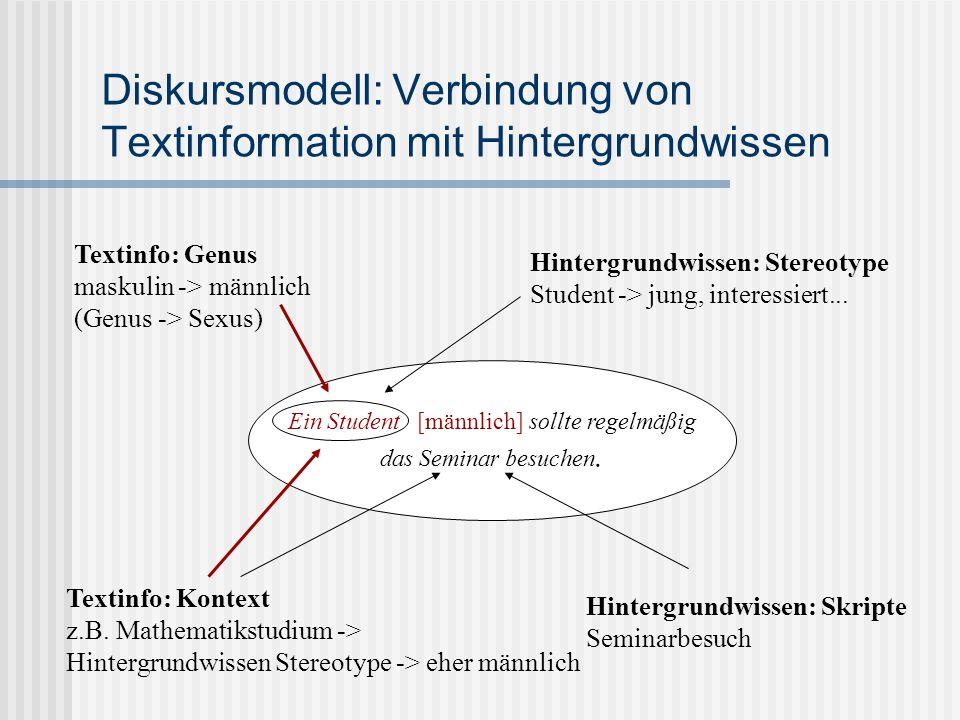 Diskursmodell: Verbindung von Textinformation mit Hintergrundwissen Ein Student [männlich] sollte regelmäßig das Seminar besuchen. Textinfo: Genus mas