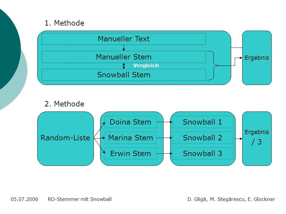 Manueller Text 05.07.2006 RO-Stemmer mit Snowball D. Gligă, M. Stegărescu, E. Glockner Manueller Stem Snowball Stem 1. Methode 2. Methode Random-Liste